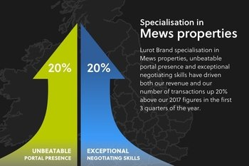 The best market exposure of your London mews property